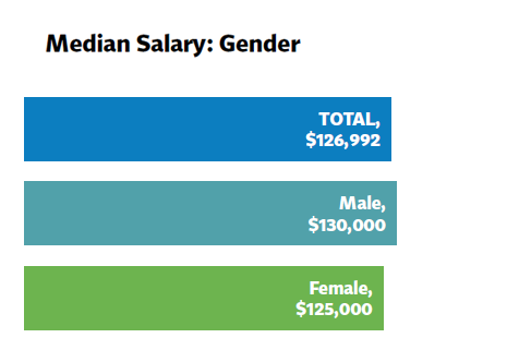 Median_Gender_ALL
