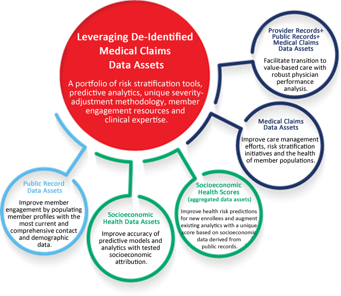 Leveraging medical claims data while safeguarding consumer privacy