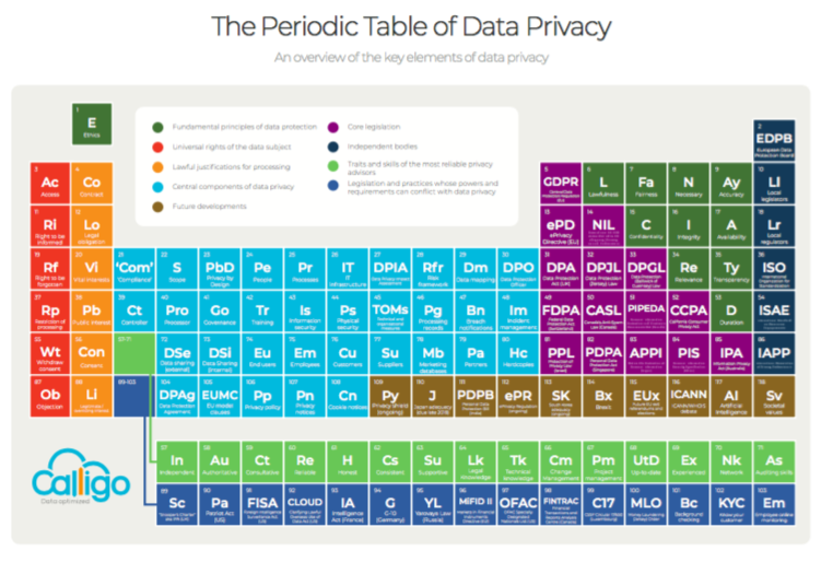Introducing The Periodic Table Of Data Privacy