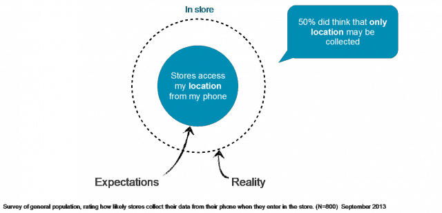 Brick-and-Mortar Transparency: Are Phone Alerts the Best Notification for Collecting Consumer Data?